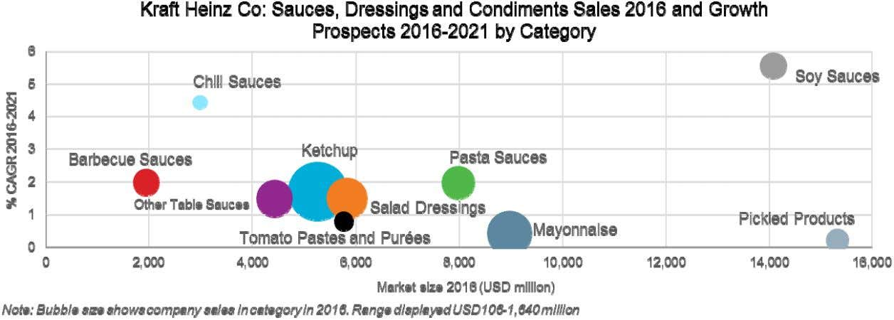 the best performing catego ries, Kraft Heinz is absent. © Euromonitor International PACKAGED FOOD: KRAFT HEINZ