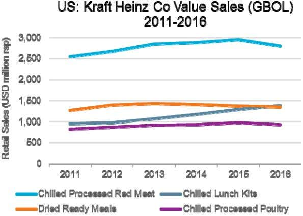 ng on convenience under the Easy Mac microwaveable variants. © Euromonitor International PACKAGED FOOD: KRAFT HEINZ