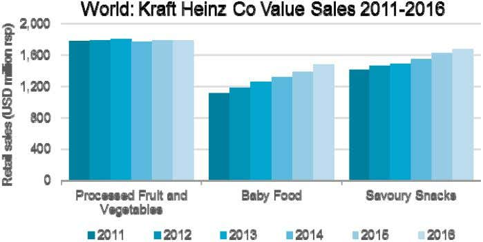 see n falling sales for baby food e xcluding milk formula.  In savoury snacks, Kraft