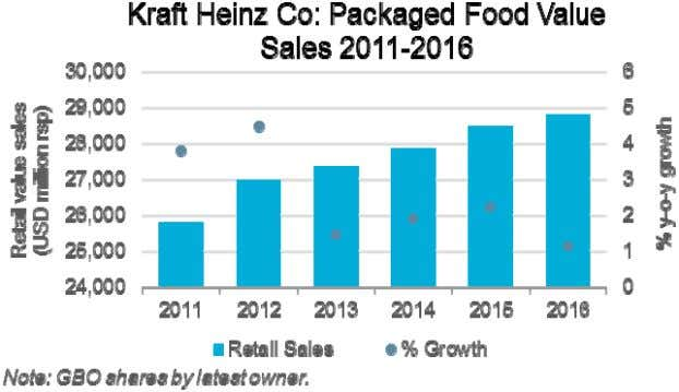 World packaged food value growth: 2.2% (CAGR 2011-2016) © Euromonitor International PACKAGED FOOD: KRAFT HEINZ CO