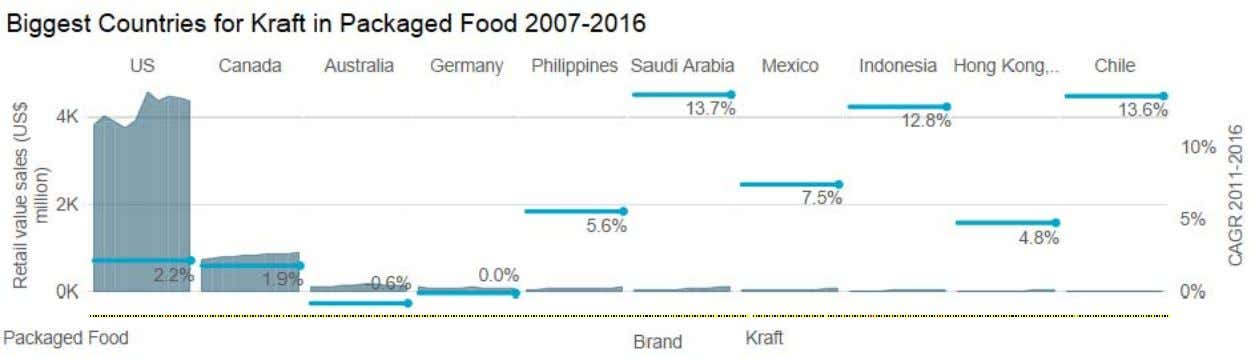the brand to adopt a more aggressive pricing strategy. © Euromonitor International PACKAGED FOOD: KRAFT HEINZ
