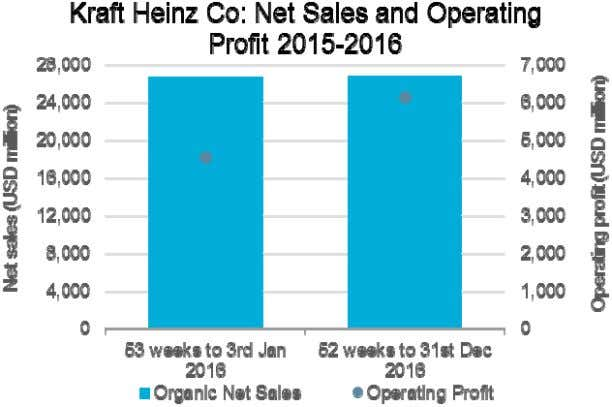although the latter was the fastest growing division . Kraft Heinz Co: Financial Year (FY) to