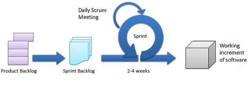 SCRUM It is a team work which works together for a specific goal to be achieved.