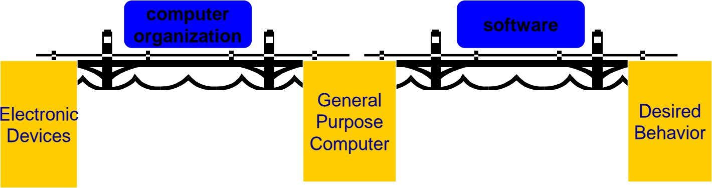 computer software organization General Electronic Desired Purpose Devices Behavior Computer