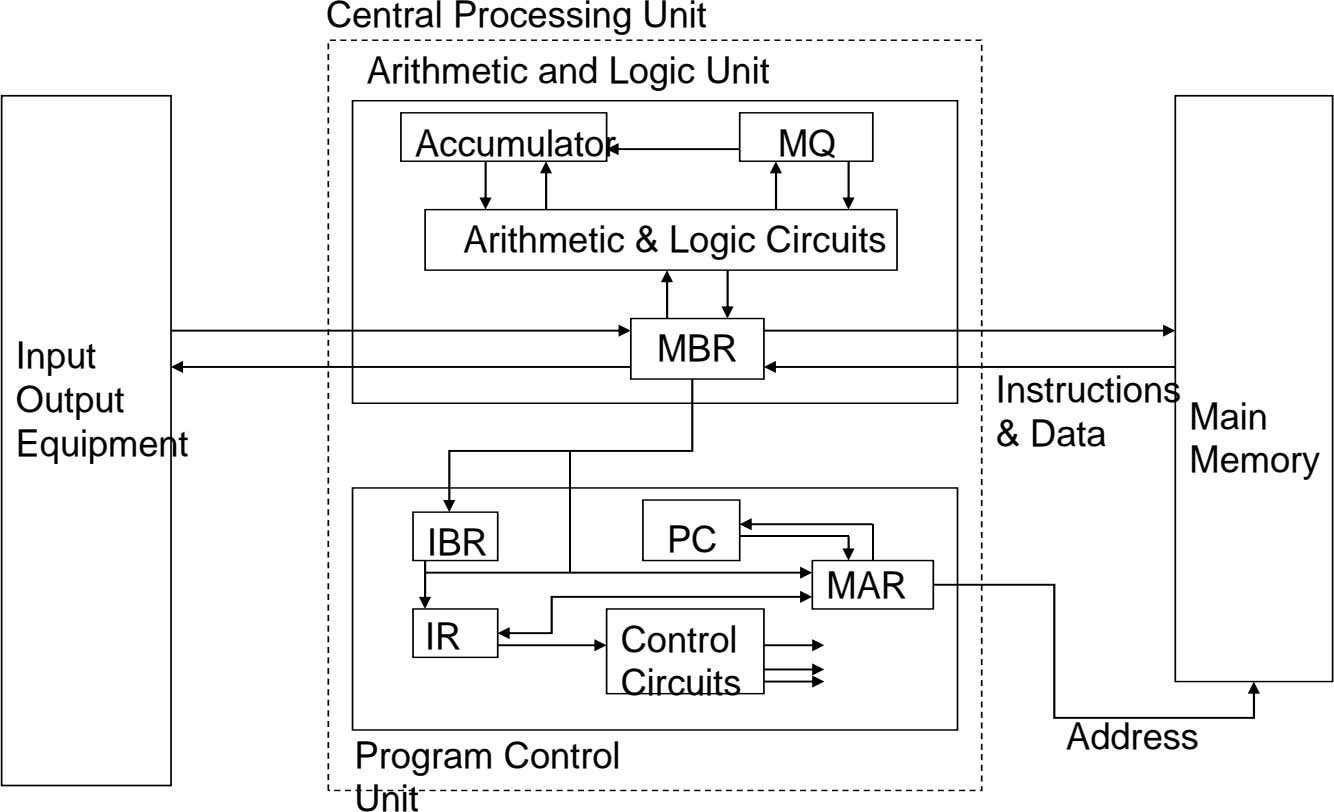 Central Processing Unit Arithmetic and Logic Unit Accumulator MQ Arithmetic & Logic Circuits Input MBR