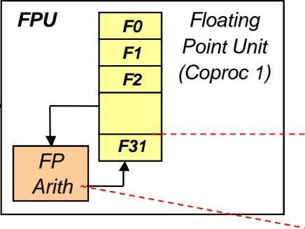 FPU Floating F0 Point Unit F1 (Coproc 1) F2 F31 FP Arith