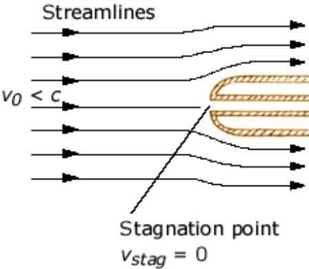 tube's stagnation point is continuously compressed. If we assume that the flow decelerated and compressed from