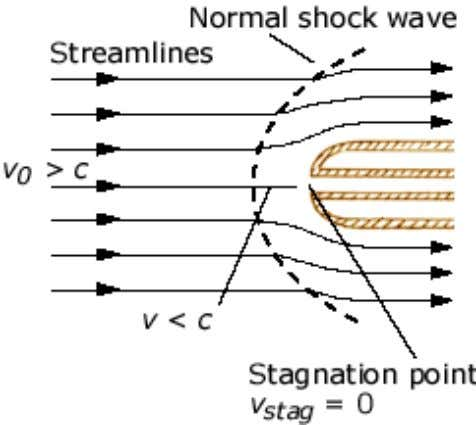isentropically to zero velocity at the stagnation point. The flow velocity is an implicit function of