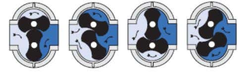 Operating Principles Bi-Lobe Principle URAI, URAI-DSL, URAI-G, RAM, RCS Series Two figure-eight lobe impellers mounted on