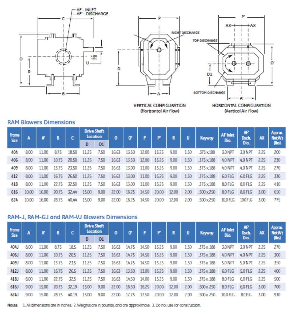 GEA 20317 Spec Sheet Small Rotary Blower Summary P a g e 9 o f