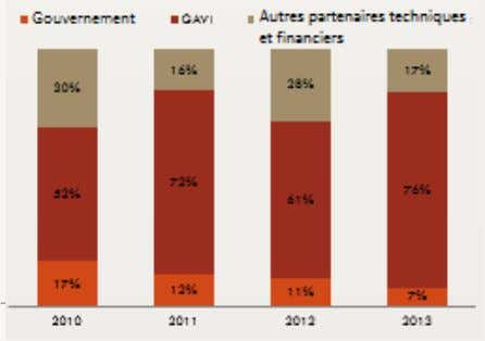 Government GAVI Other Technical and Financial Partners 16% 17% 28% 30% 72% 76% 52% 61%