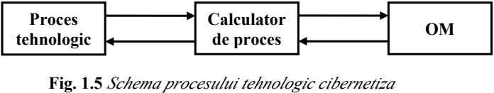 Proces Calculator OM tehnologic de proces Fig. 1.5 Schema procesului tehnologic cibernetiza