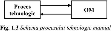 Proces OM tehnologic Fig. 1.3 Schema procesului tehnologic manual
