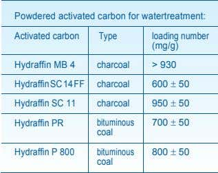 Powdered activated carbon for watertreatment: Activated carbon Type loading number (mg/g) Hydraffin MB 4 charcoal