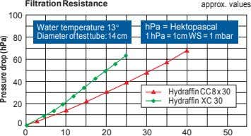 Filtration Resistance approx. values 100 Water temperature 13 hPa = Hektopascal Diameter of test tube: