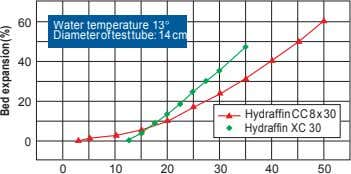 60 Water temperature 13 Diameter of test tube: 14 cm 40 20 HydraffinCC 8 x