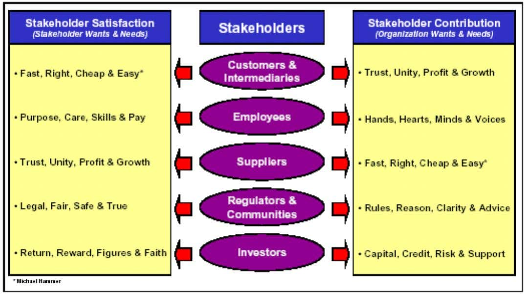 Stakeholder and Organization Wants and Needs (1):