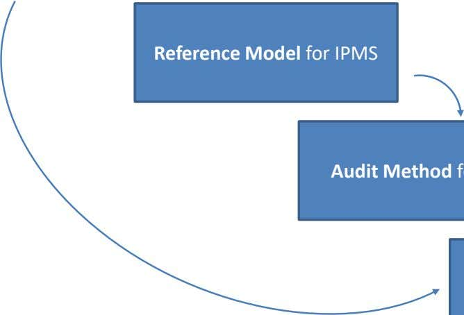 Reference Model for IPMS
