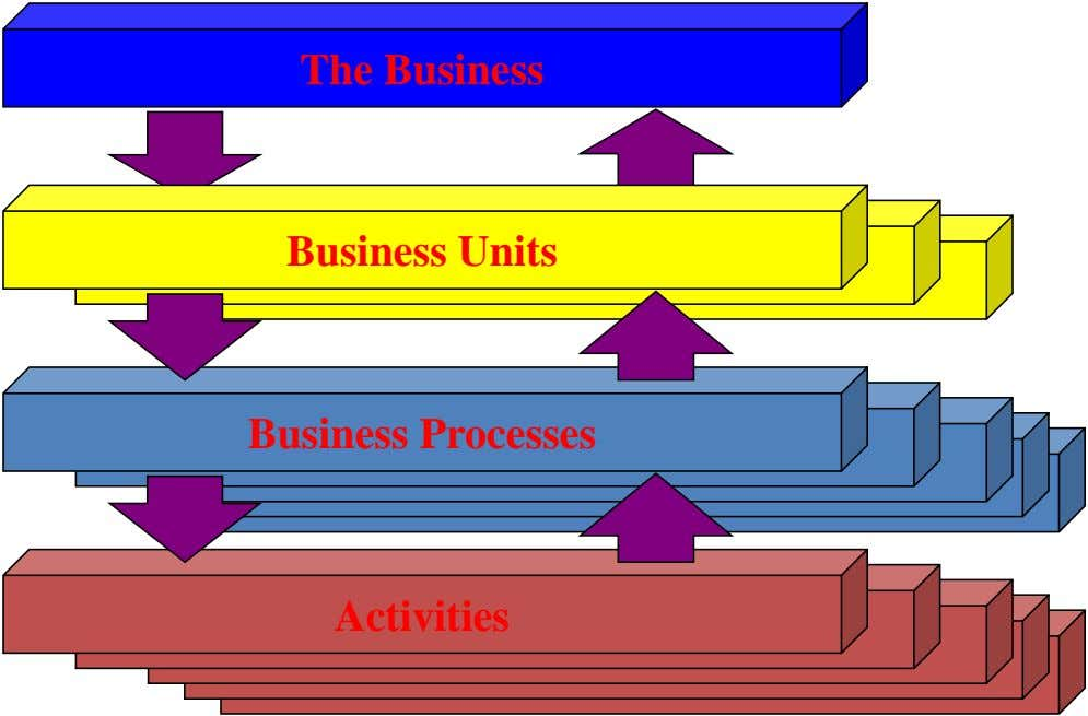 The Business Business Units Business Processes Activities
