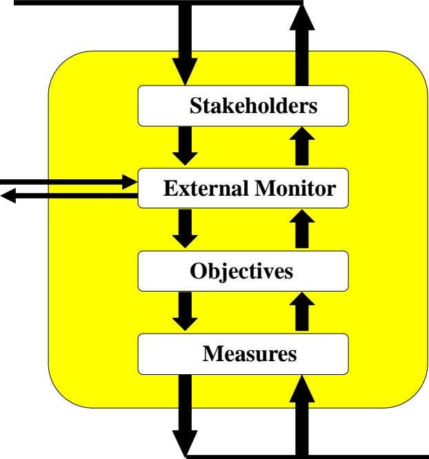 Stakeholders External Monitor Objectives Measures
