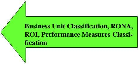 Business Unit Classification, RONA, ROI, Performance Measures Classi- fication