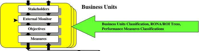 Business Units Stakeholders External Monitor Objectives Business Units Classification, RONA/ROI Tress, Performance Measures Classifications Measures