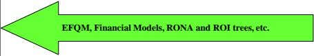 EFQM, Financial Models, RONA and ROI trees, etc.