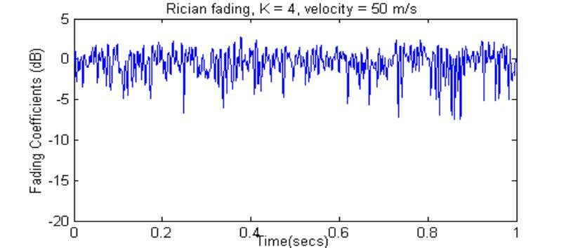 15 Figure 2.2 Histogram plots and fading coefficient variations for Rayleigh and Rician fading (K =