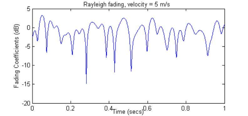 16 Figure 2.3 velocities of 5 m/s. Fading coefficient variations for Rayleigh and Rician fading channels