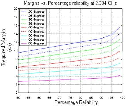 the reliability as a func- tion of the elevation angles. Figure 3.3 Required link margin versus