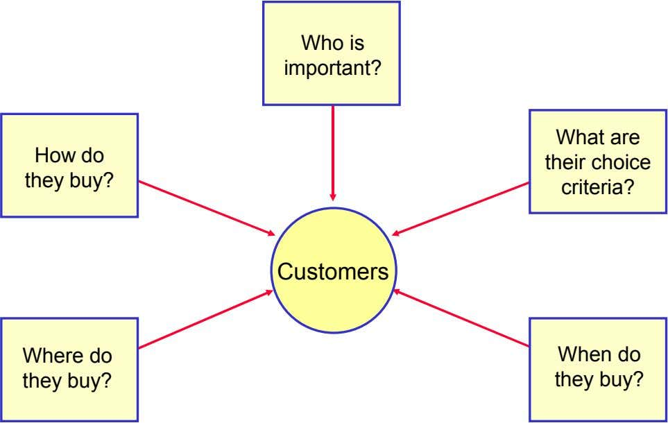 Who is important? How do they buy? What are their choice criteria? Customers Where do When