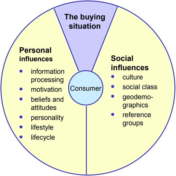 The buying situation Personal influences Social influences ● information ● processing ● motivation Consumer ● ●