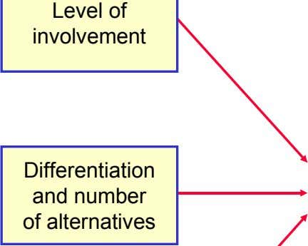 Level of involvement Differentiation and number of alternatives