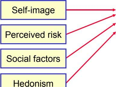 Self-image Perceived risk Social factors
