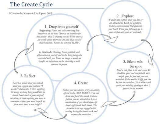 4 The Create Cycle - see full page version at the end of this document. GRATITUDE