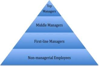 WEEK 2: T2 W HY A RE M ANAGERS I MPORTANT ? Managing Organisations and People