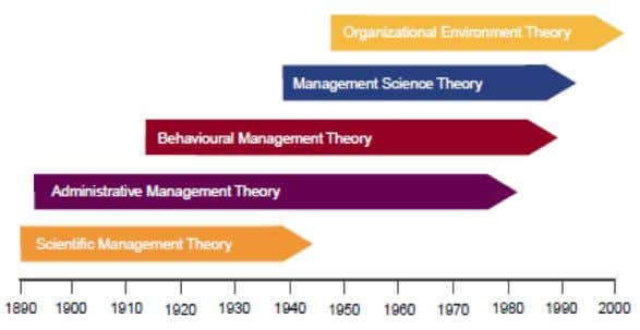T IMELINE O F M ANAGEMENT T HEORY Managing Organisations and People – MGMT1001 Scientific management