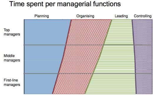 o Managing Organisations and People – MGMT1001 Taylor (unknown to himself) had laid the groundwork for