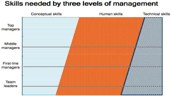 T ECHNICAL S KILLS Managing Organisations and People – MGMT1001 Technical skills – knowledge of and