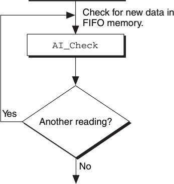 Check for new data in FIFO memory. AI_Check Yes Another reading? No
