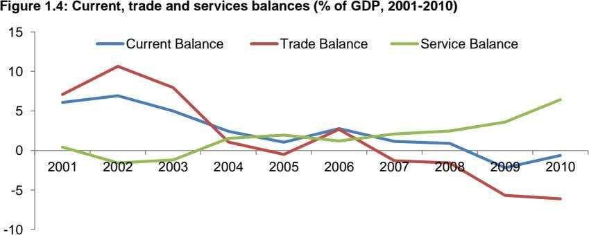 Figure 1.4: Current, trade and services balances (% of GDP, 2001-2010) 15 Current Balance Trade
