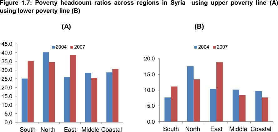 Figure 1.7: Poverty headcount ratios across regions in Syria using upper poverty line (A) using