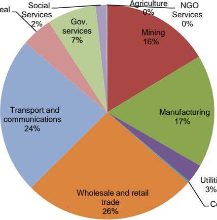Agriculture Social NGO 0% Services Services Gov. 2% 0% services Mining 7% 16% Transport and