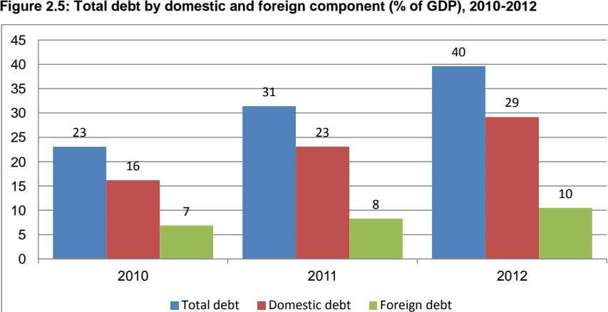 Figure 2.5: Total debt by domestic and foreign component (% of GDP), 2010-2012 45 40