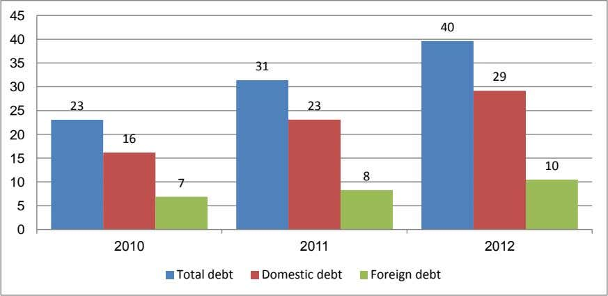 0 2010 2011 2012 Total debt Domestic debt Foreign debt Source: ibid. 2.1.3 Turbulent balance of