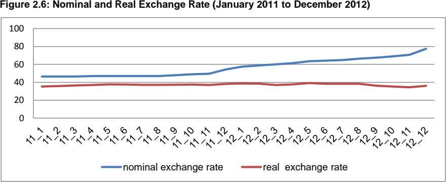 Figure 2.6: Nominal and Real Exchange Rate (January 2011 to December 2012) 100 80 60