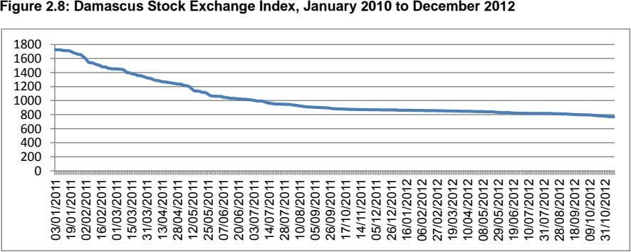 Figure 2.8: Damascus Stock Exchange Index, January 2010 to December 2012 1800 1600 1400 1200