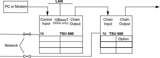 LAN PC or Modem Control 10BaseT Chain Chain Chain Input (600e only) Output Input Output