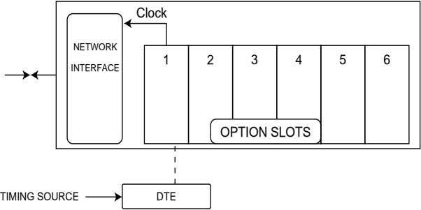 Clock NETWORK 1 2 3 4 5 6 INTERFACE OPTION SLOTS TIMING SOURCE DTE