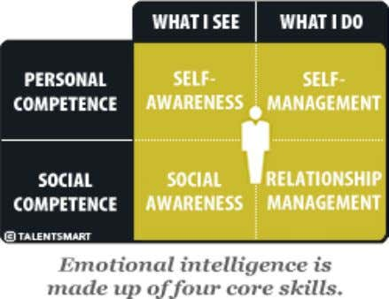 context with Change Management with Emotional Intelligence. Personal competence is made up of your self-awareness and